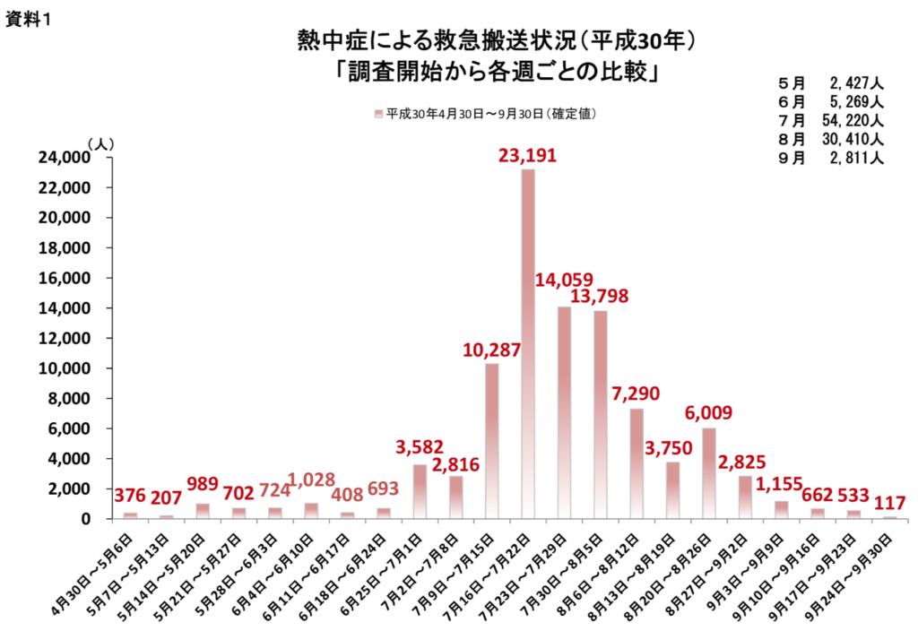 熱中症による救急搬送状況(平成30年)「調査開始から各週ごとの比較」