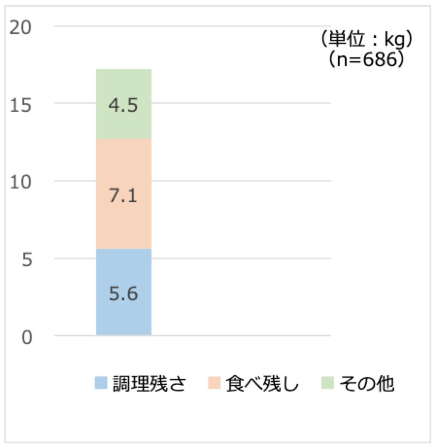児童・生徒1人当たりの年間の食品廃棄物発生量(平成25年度推計)