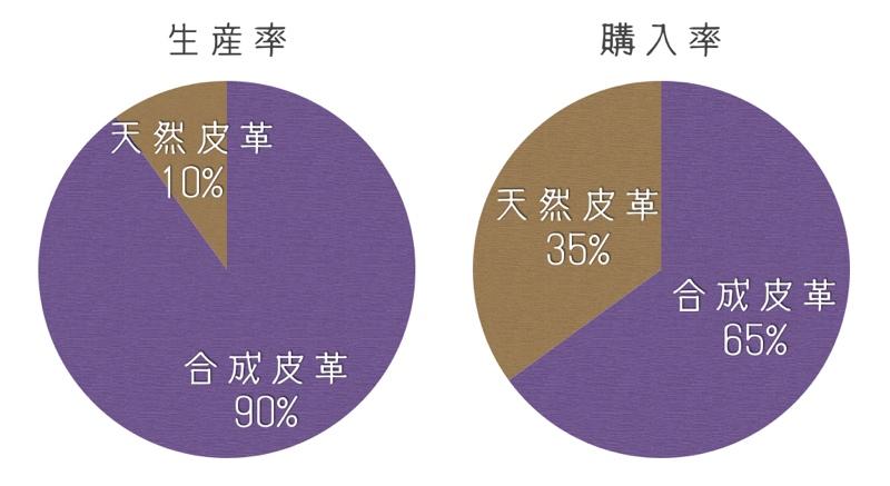 ランドセル生産量と購入量比較グラフ