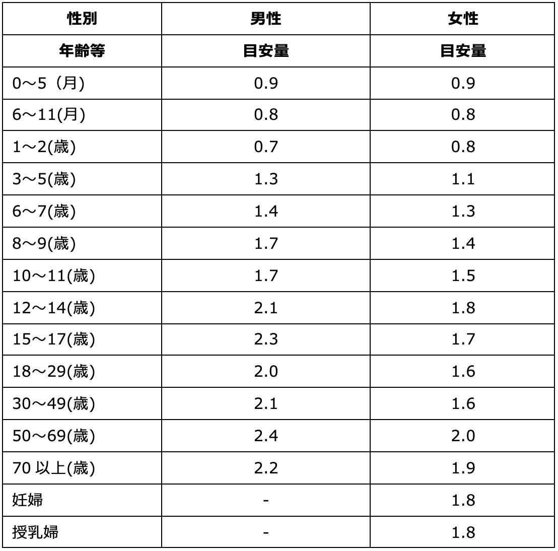 n-3 系脂肪酸の食事摂取基準(g/日)