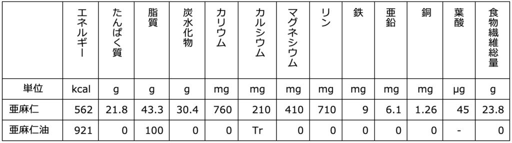 フラックスシード栄養成分表