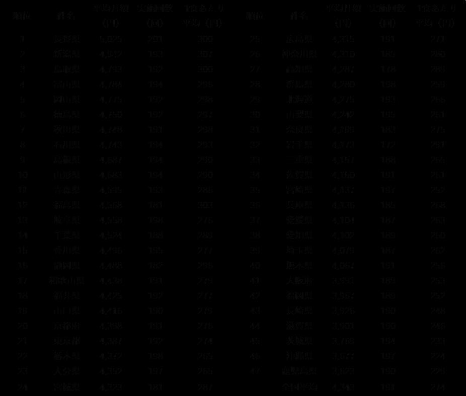2018全国(都道府県別)給食代月額ランキング