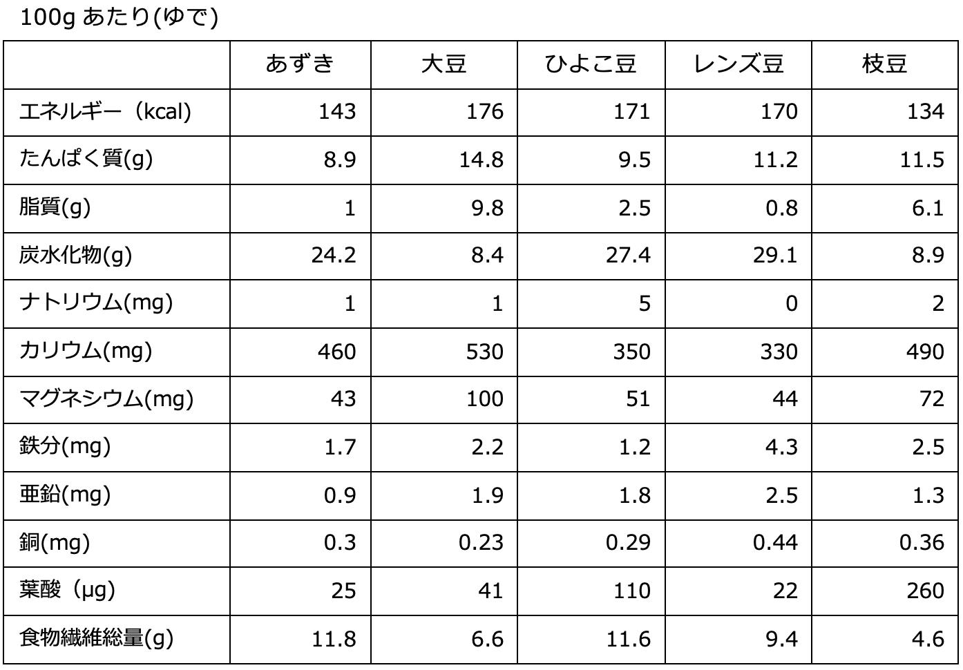 豆類100gあたりの栄養素