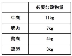 1kgのお肉をつくるのに必要な穀物量