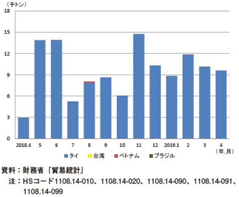 タピオカでん粉の月別輸入価格の推移