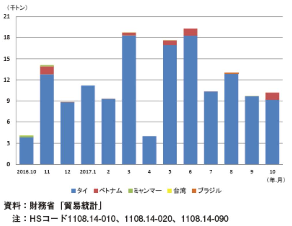 タピオカ澱粉の国別輸入量の推移
