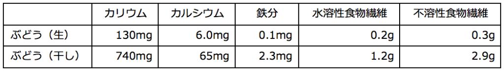 レーズン 100g中の栄養成分
