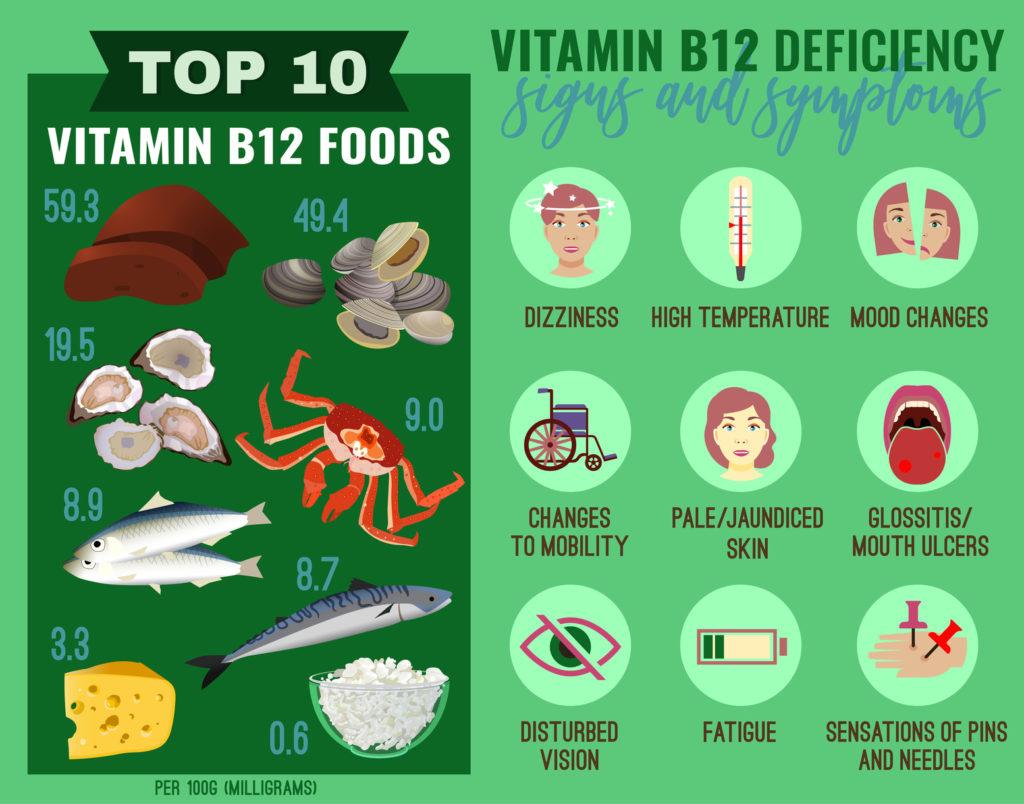 ビタミンB12欠乏の救世主ニュートリショナルイースト