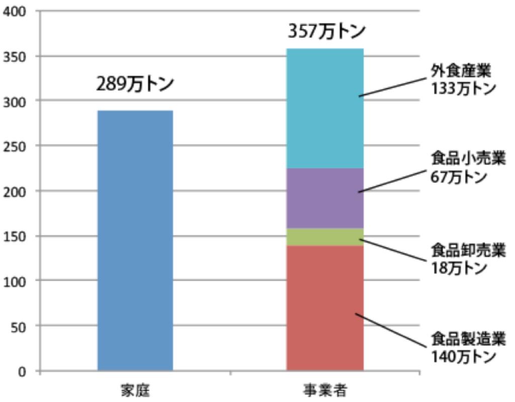 日本の食品廃棄量は一人あたり年間51kg