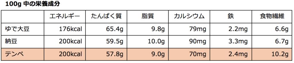 テンペ100gあたりの栄養成分