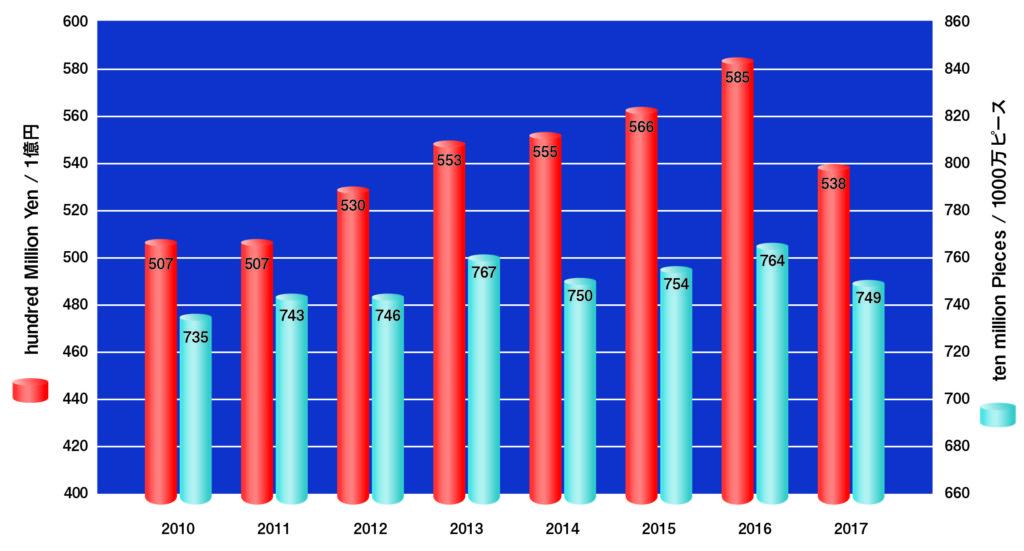 生理処理用品の生産金額、生産数量 推移