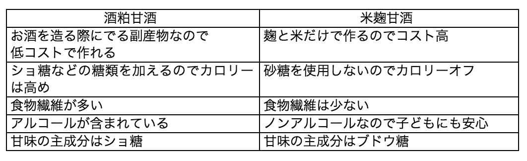酒粕甘酒と米麴甘酒比較一覧表