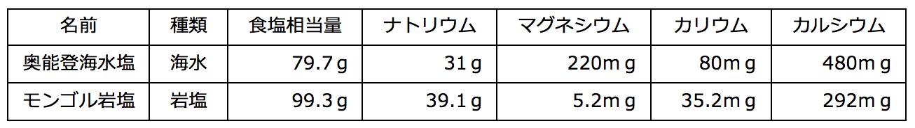海水塩と岩塩の特徴とオススメの食材