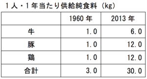 牛肉豚肉鶏肉の1年当たり供給純食料及び国内生産量