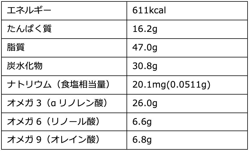 フラックスシード(亜麻仁油)・栄養成分100gあたり