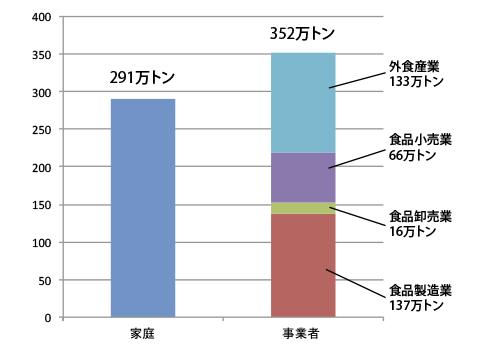 フードロス 事業者と家庭の割合