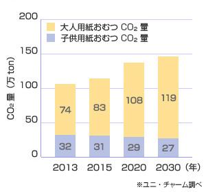 紙おむつ焼却によるCO2排出量推移